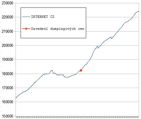 Vývoj počtu domén u Forpsi.