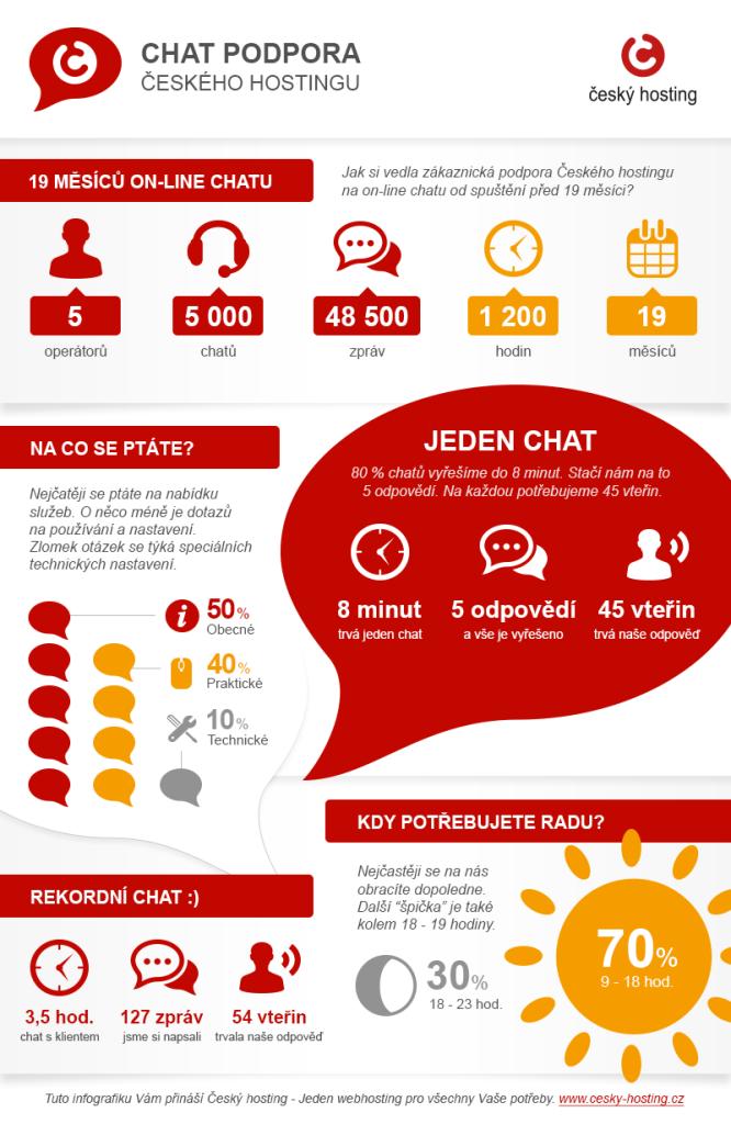 cesky-hosting-infografika