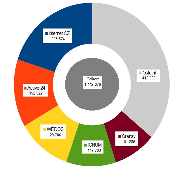 Graf znázorňující rozložení registrovaných .cz domén mezi pět největších registrátorů.